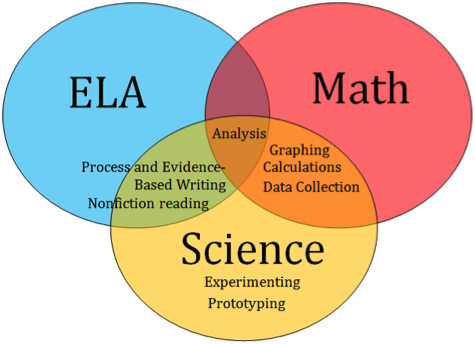 How NGSS Positively Impacts All Content Areas