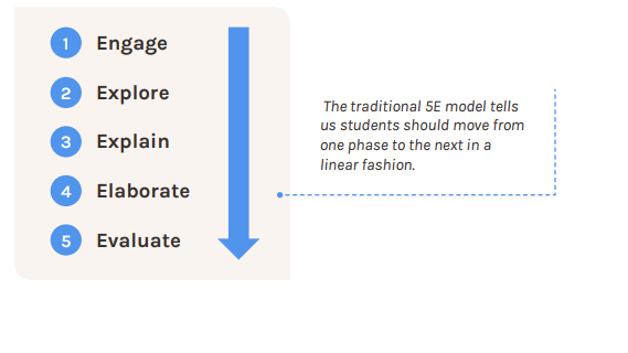 What is the 5E Instructional Model?