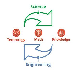 STEM Cycle