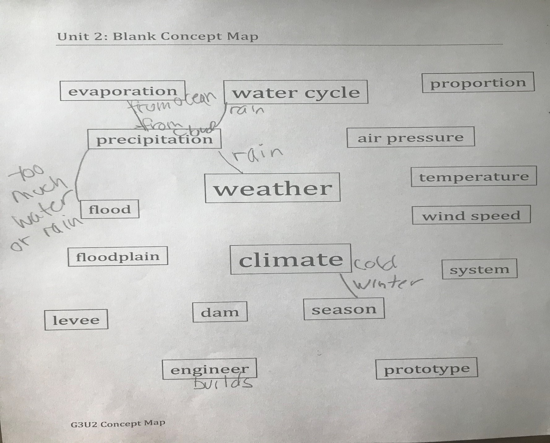 Concept map for climate
