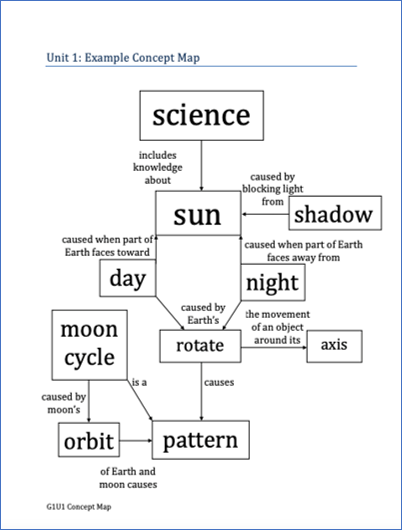 Blank Concept Map for Sun