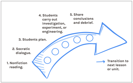 1. Nonfiction reading. 2. Socratic dialogue. 3. Students plan. 4. Students carry out investigation, experiment, or engineering. 5. Share conclusions and debrief. And then transition to the next lesson or unit.