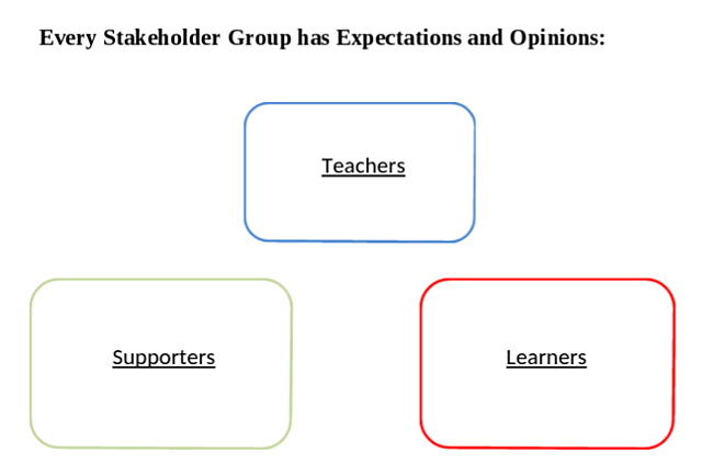 Stakeholder-groups-expectations.png