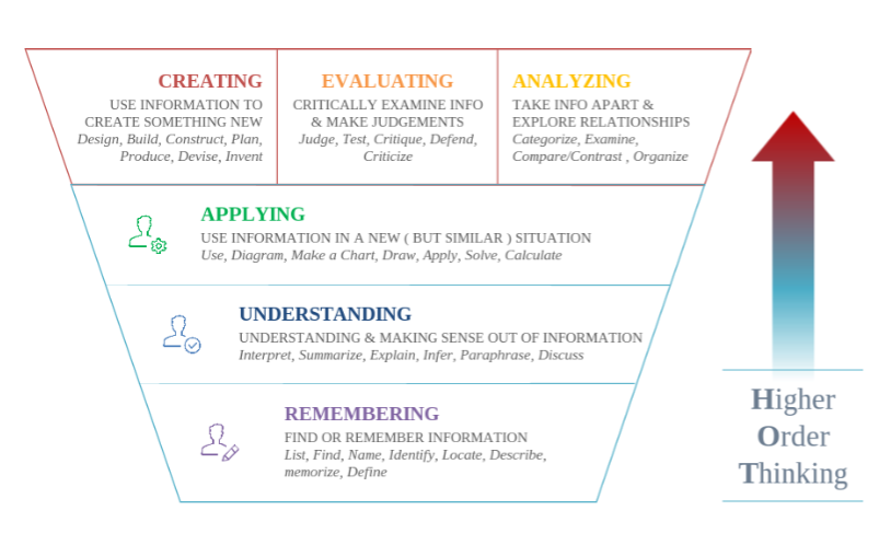 blooms-taxonomy.png