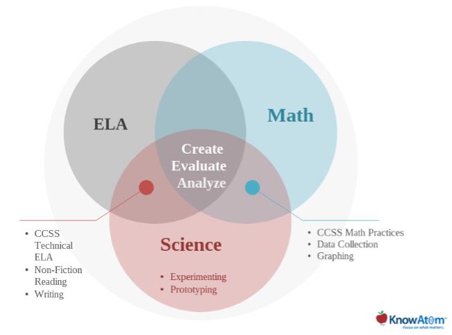 ela-math-science.png