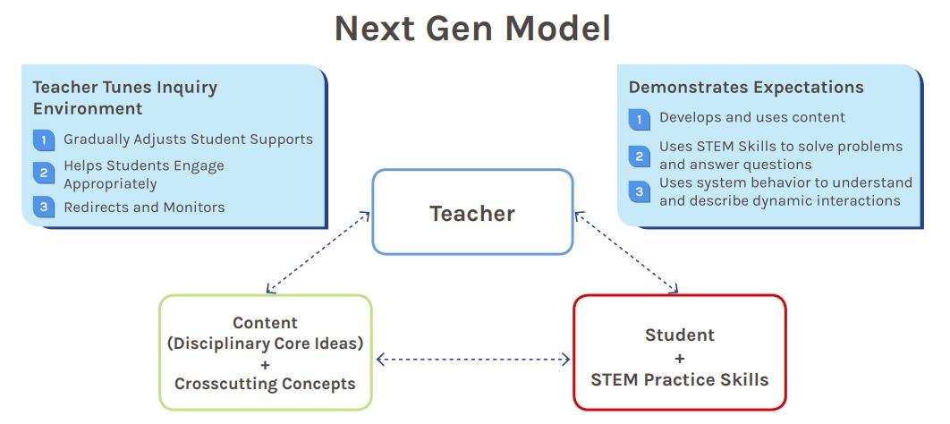 Next Gen Model