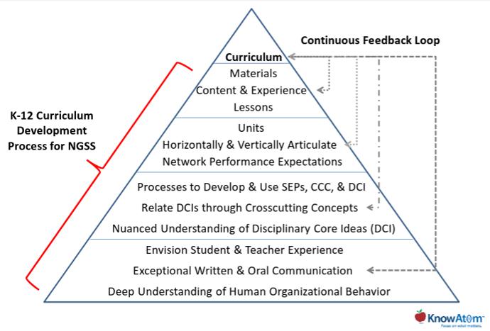 process-curriculum-align.png