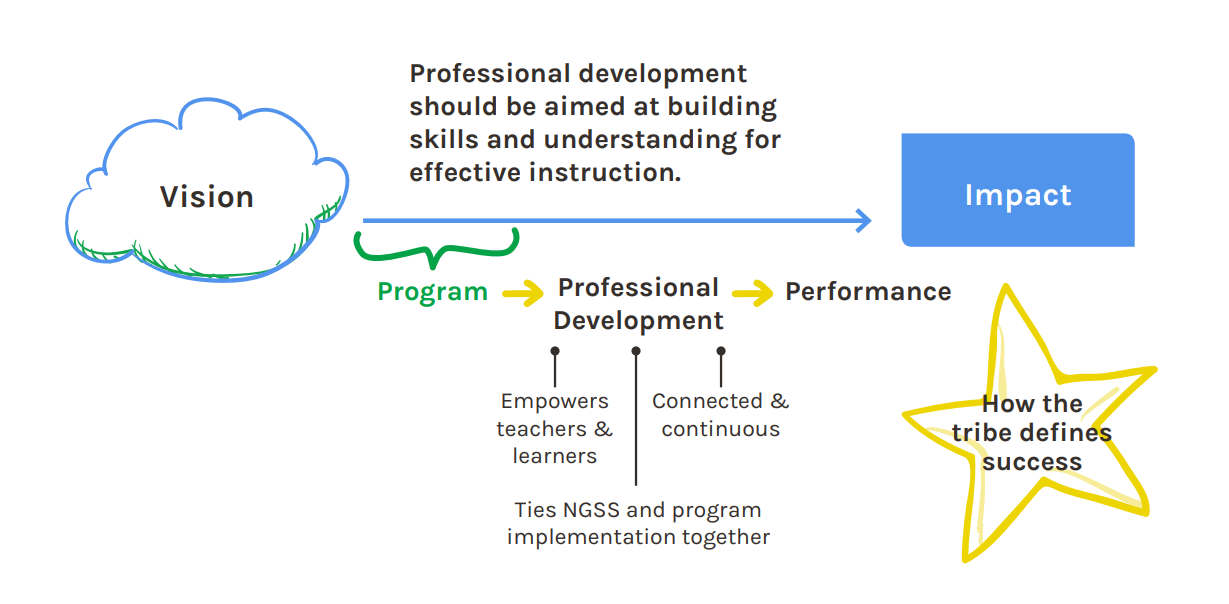 role of PD