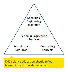 science-and-engineering-processes.png