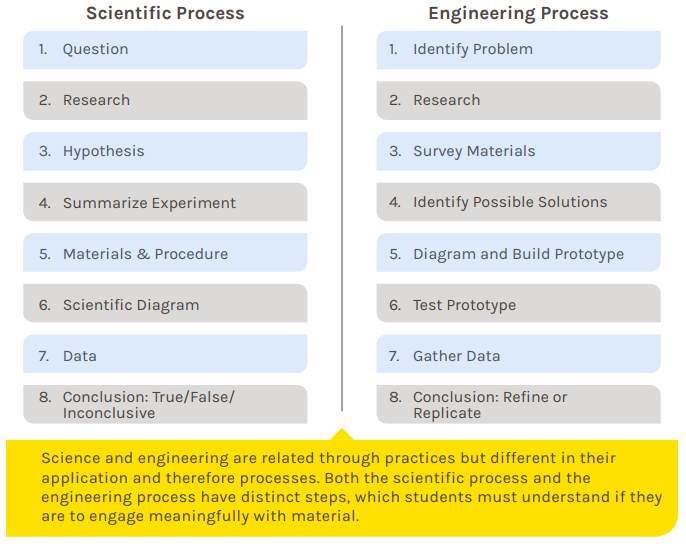 science-vs-engineering-process.png