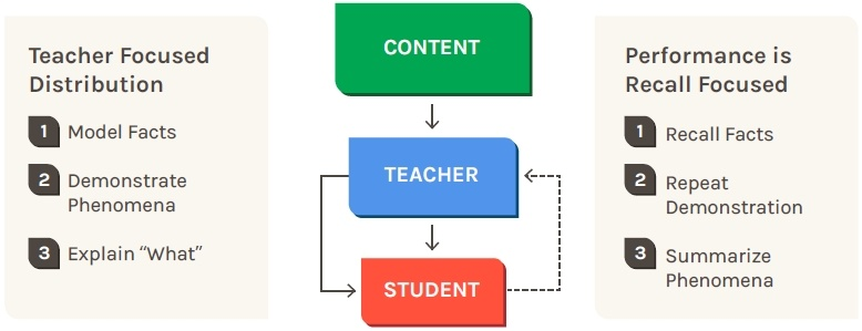 Traditional model of instruction
