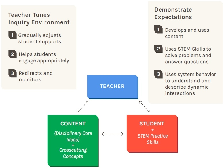 Next gen model of instruction