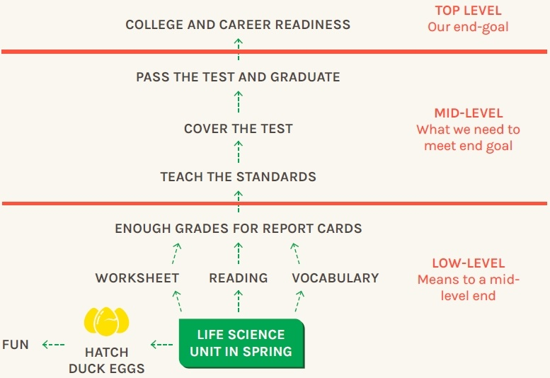 Analyzing classroom goals