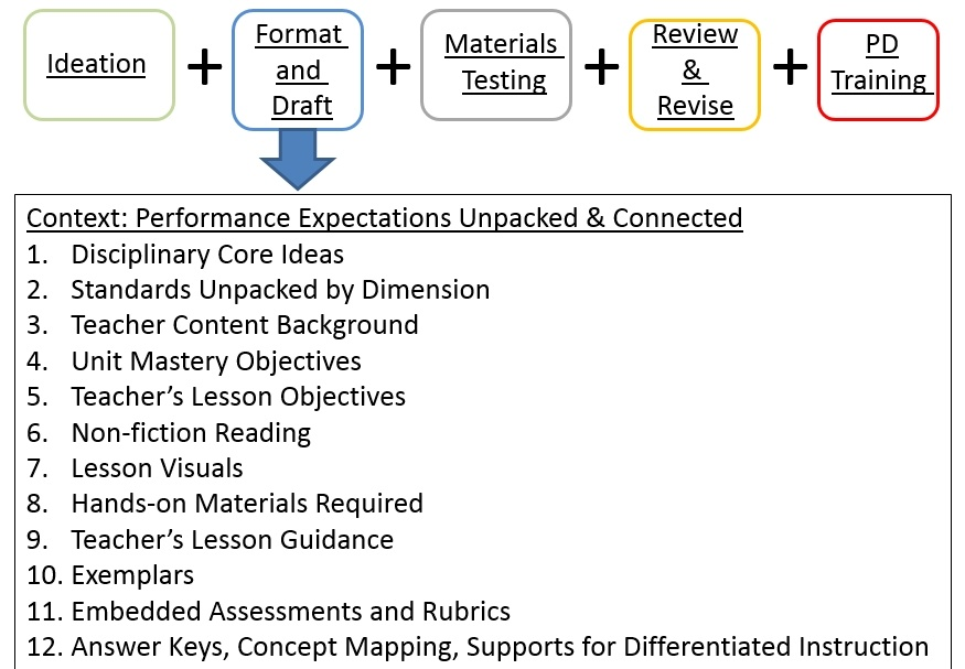 Phases of curriculum development