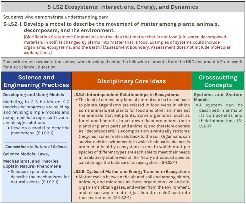 NGSS performance expectation