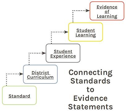 Connecting Standards to Evidence Statements