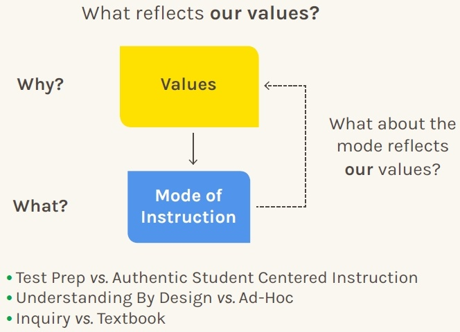 What reflects our values?