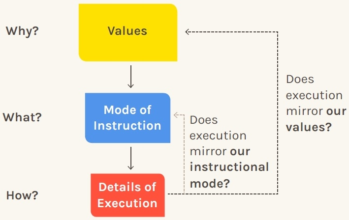 Values, Mode of Instruction, & Details of Execution