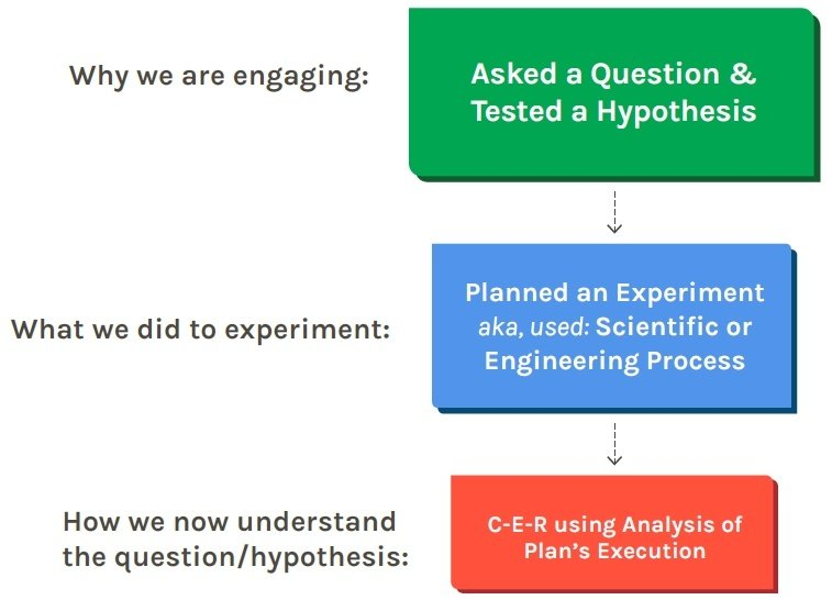 Conclusions align to the purpose of being a scientist or engineer