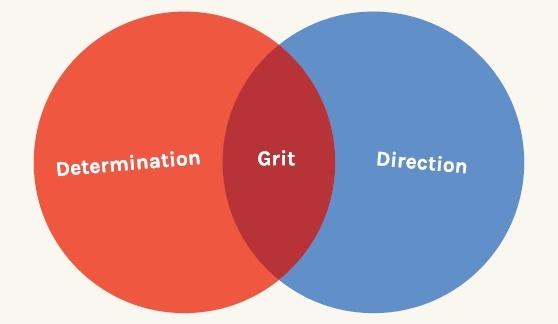 Determination + Direction = Grit