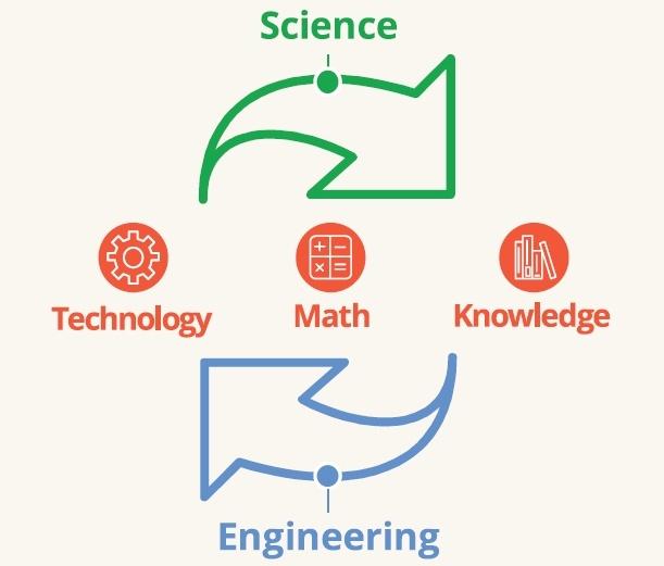 STEM Cycle
