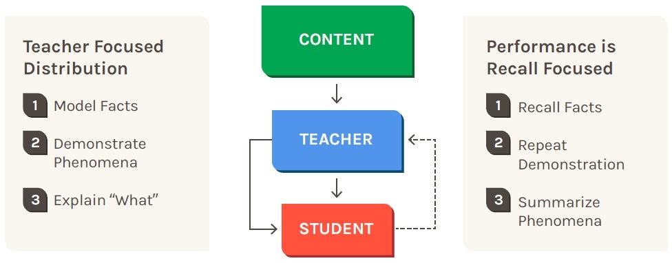 Traditional model of science instruction
