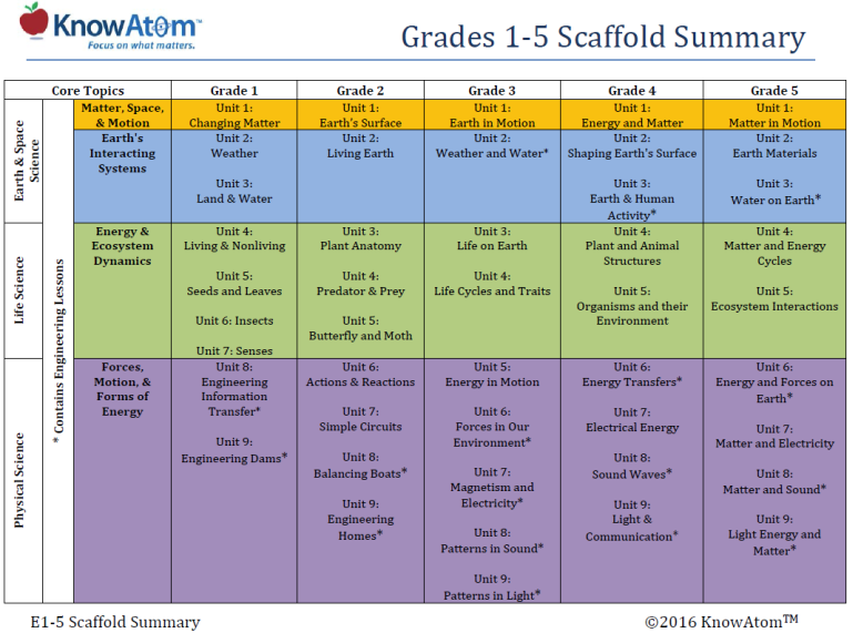Grades 1-5 scaffold summary