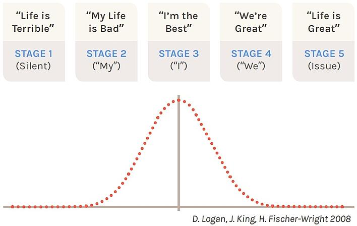 Five Tribal Stages