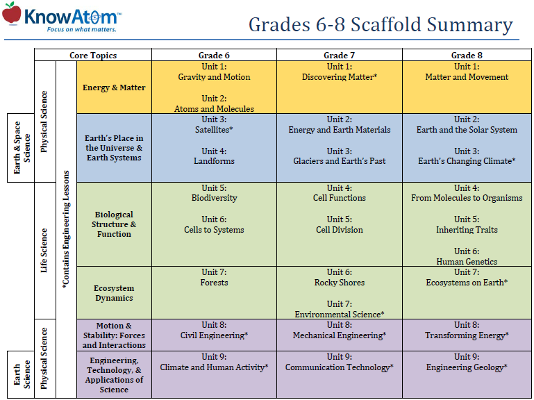 Grades 6-8 scaffold summary