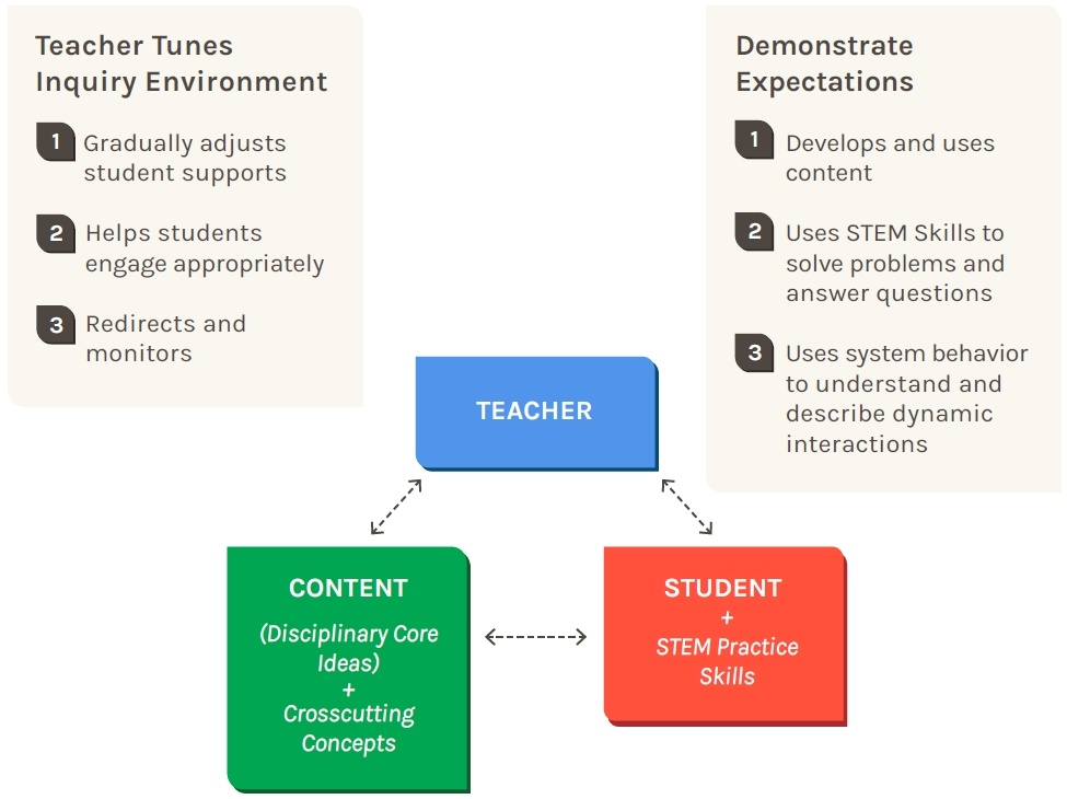 Next Generation Model of Inquiry
