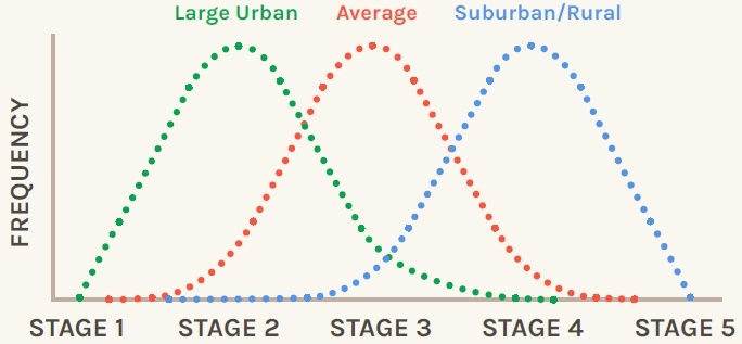 Frequency of tribal stages