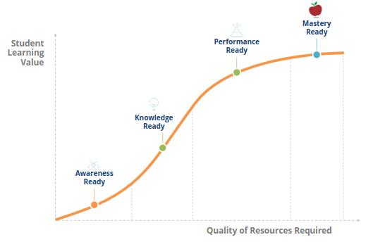 Student Readiness: Establishing Background Knowledge