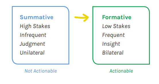 summative vs formative