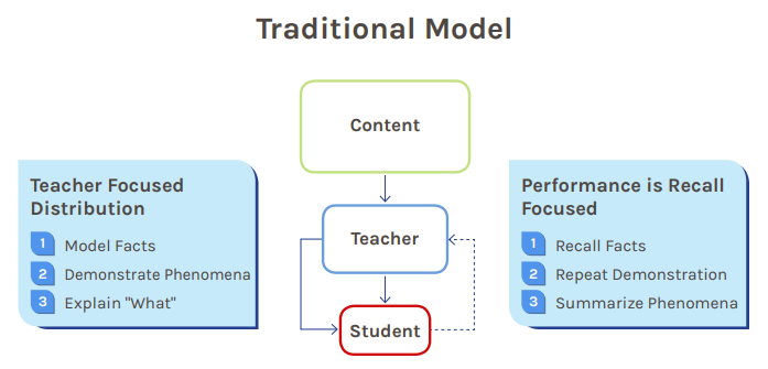 traditional-stem-model.png