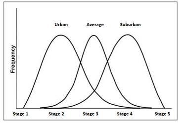 urban-stages-tribe.png