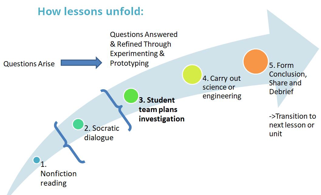 lesson progression